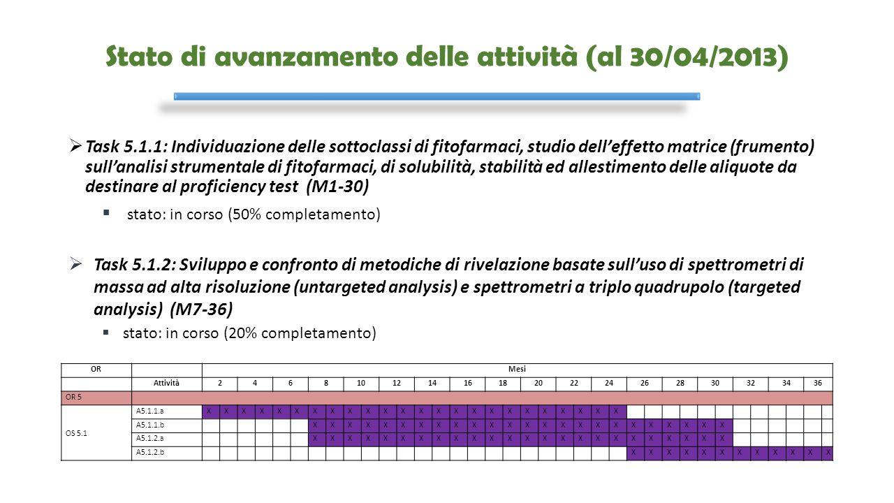 Stato di avanzamento delle attività (al 30/04/2013)  Task 5.1.1: Individuazione delle sottoclassi di fitofarmaci, studio dell'effetto matrice (frumen