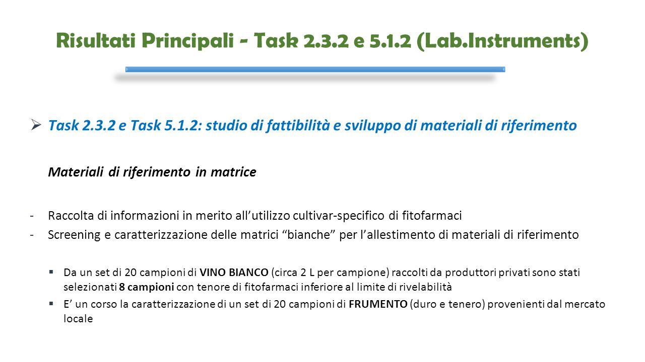 Risultati Principali - Task 2.3.2 e 5.1.2 (Lab.Instruments)  Task 2.3.2 e Task 5.1.2: studio di fattibilità e sviluppo di materiali di riferimento Ma