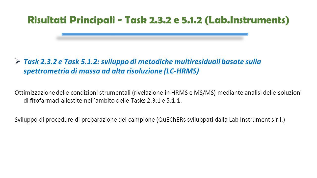 Risultati Principali - Task 2.3.2 e 5.1.2 (Lab.Instruments)  Task 2.3.2 e Task 5.1.2: sviluppo di metodiche multiresiduali basate sulla spettrometria