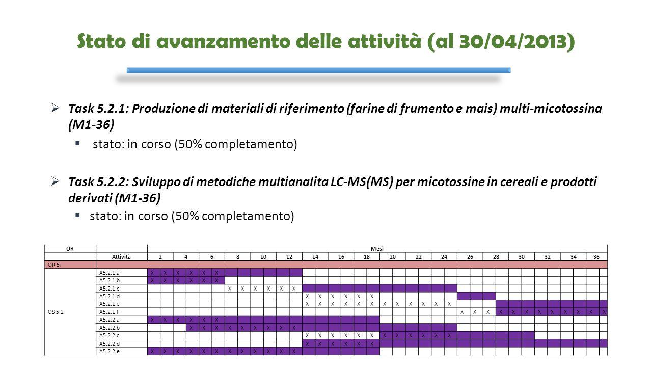 Stato di avanzamento delle attività (al 30/04/2013)  Task 5.2.1: Produzione di materiali di riferimento (farine di frumento e mais) multi-micotossina