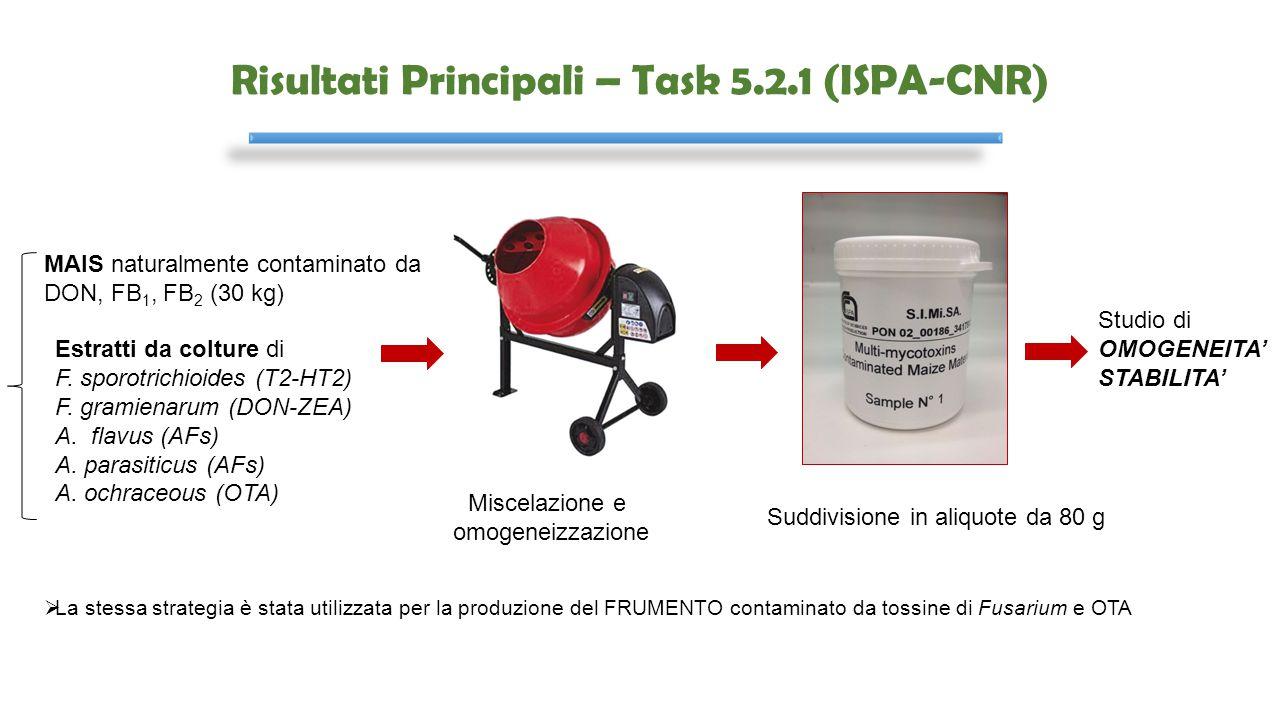 Risultati Principali – Task 5.2.1 (ISPA-CNR) MAIS naturalmente contaminato da DON, FB 1, FB 2 (30 kg) Estratti da colture di F. sporotrichioides (T2-H