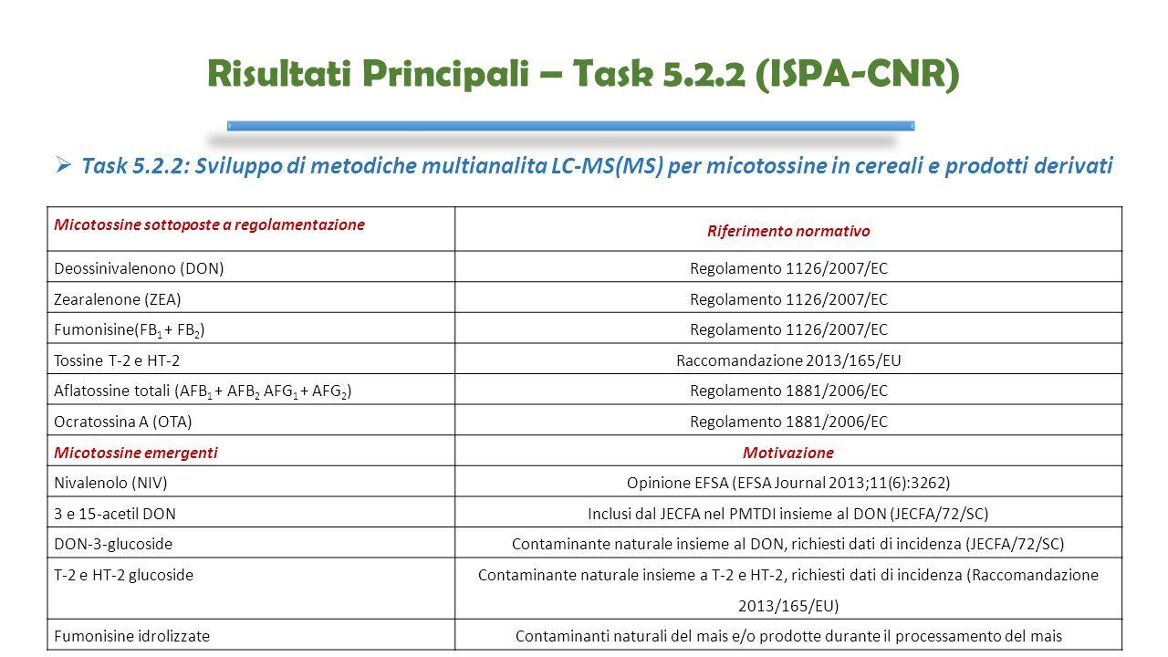 Risultati Principali – Task 5.2.2 (ISPA-CNR) Micotossine sottoposte a regolamentazione Riferimento normativo Deossinivalenono (DON)Regolamento 1126/20