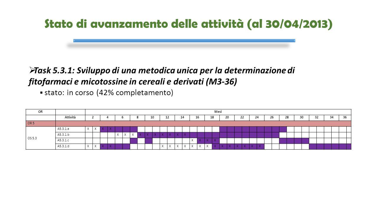 Stato di avanzamento delle attività (al 30/04/2013) OR Mesi Attività24681012141618202224262830323436 OR 5 OS 5.3 A5.3.1.aXXXX A5.3.1.b XXXXXXXXXX A5.3