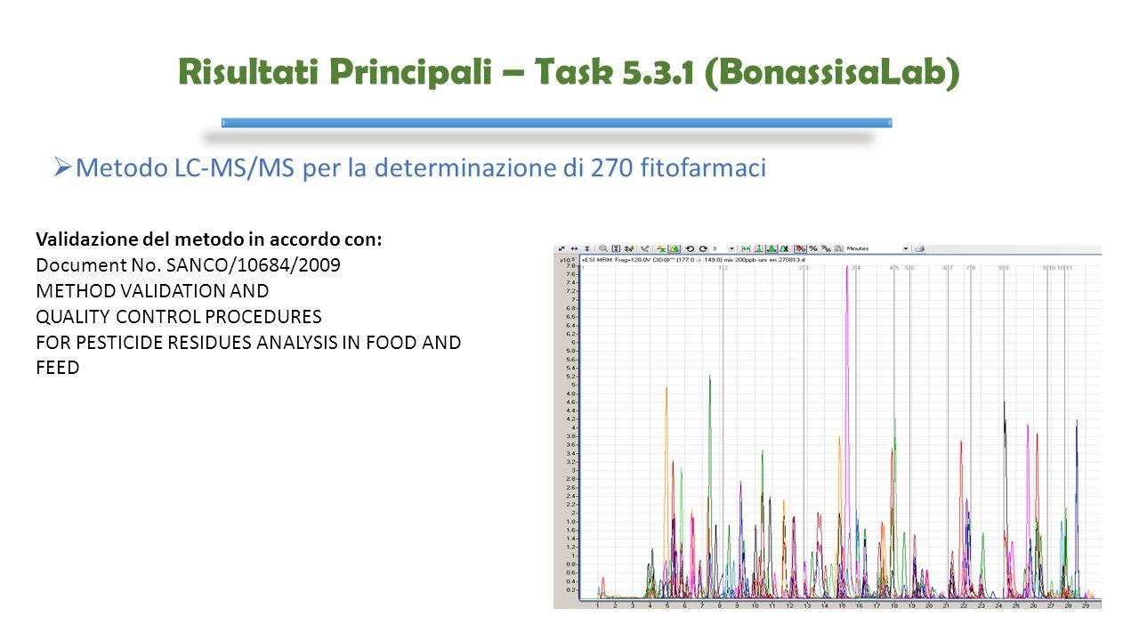 Risultati Principali – Task 5.3.1 (BonassisaLab)  Metodo LC-MS/MS per la determinazione di 270 fitofarmaci Validazione del metodo in accordo con: Doc