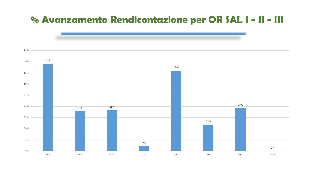 % Avanzamento Rendicontazione per OR SAL I - II - III