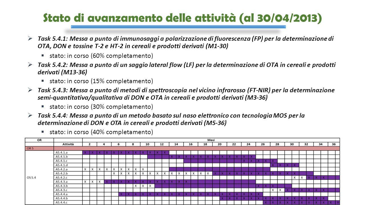 Stato di avanzamento delle attività (al 30/04/2013)  Task 5.4.1: Messa a punto di immunosaggi a polarizzazione di fluorescenza (FP) per la determinaz