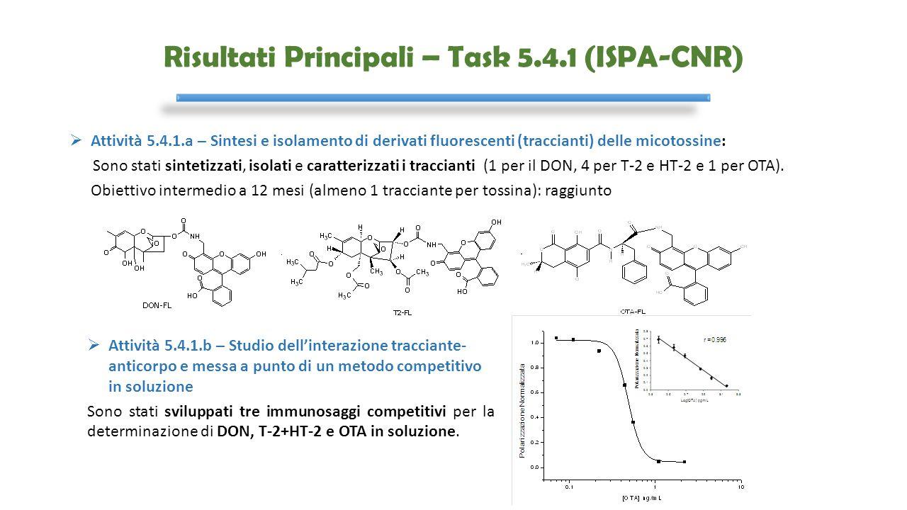Risultati Principali – Task 5.4.1 (ISPA-CNR)  Attività 5.4.1.a – Sintesi e isolamento di derivati fluorescenti (traccianti) delle micotossine: Sono s