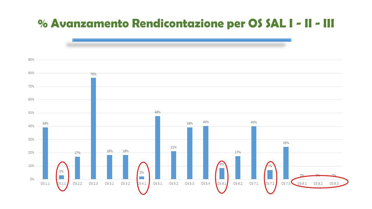 % Avanzamento Rendicontazione per OS SAL I - II - III