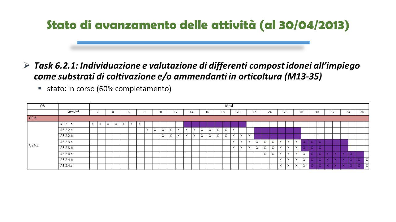 Stato di avanzamento delle attività (al 30/04/2013)  Task 6.2.1: Individuazione e valutazione di differenti compost idonei all'impiego come substrati