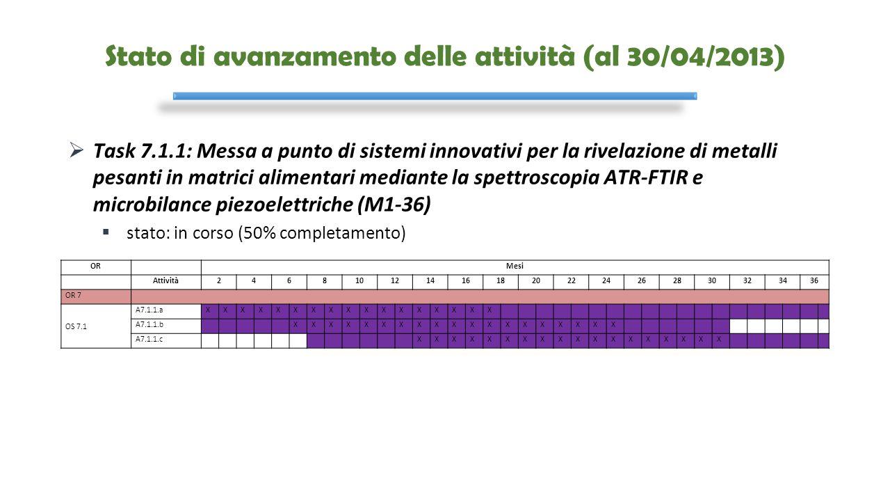 Stato di avanzamento delle attività (al 30/04/2013)  Task 7.1.1: Messa a punto di sistemi innovativi per la rivelazione di metalli pesanti in matrici