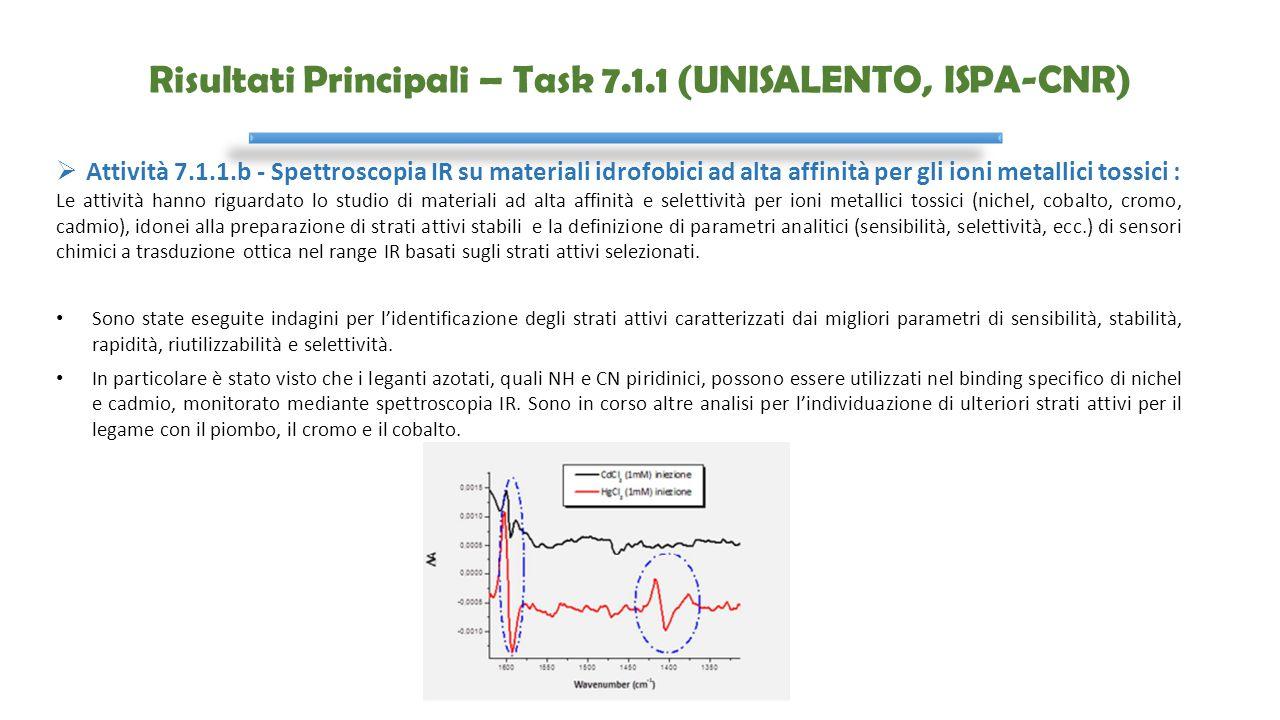 Risultati Principali – Task 7.1.1 (UNISALENTO, ISPA-CNR)  Attività 7.1.1.b - Spettroscopia IR su materiali idrofobici ad alta affinità per gli ioni m