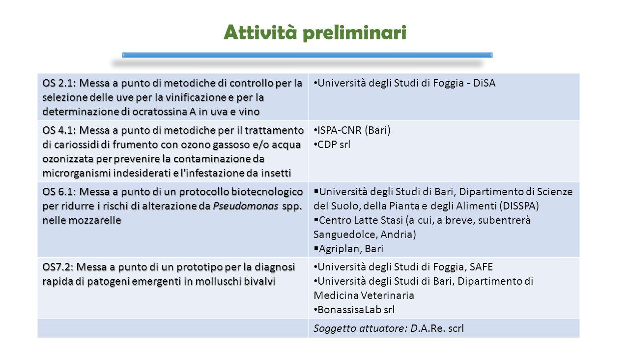 OR 7 – Strumenti di Controllo Innovativi per la Determinazione di Metalli Pesanti e Microrganismi Patogeni in Prodotti Freschi OS 7.3: Sviluppo di sistemi di allerta rapidi per la presenza di Listeria e Salmonella in tagli bovini prima della destinazione d'uso Partner:  ISPA-CNR Lecce  Biotecgen srl  Industria Ciullo Carni srl Soggetto attuatore:  D.A.Re.
