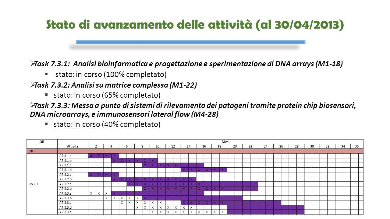 Stato di avanzamento delle attività (al 30/04/2013)  Task 7.3.1: Analisi bioinformatica e progettazione e sperimentazione di DNA arrays (M1-18)  sta