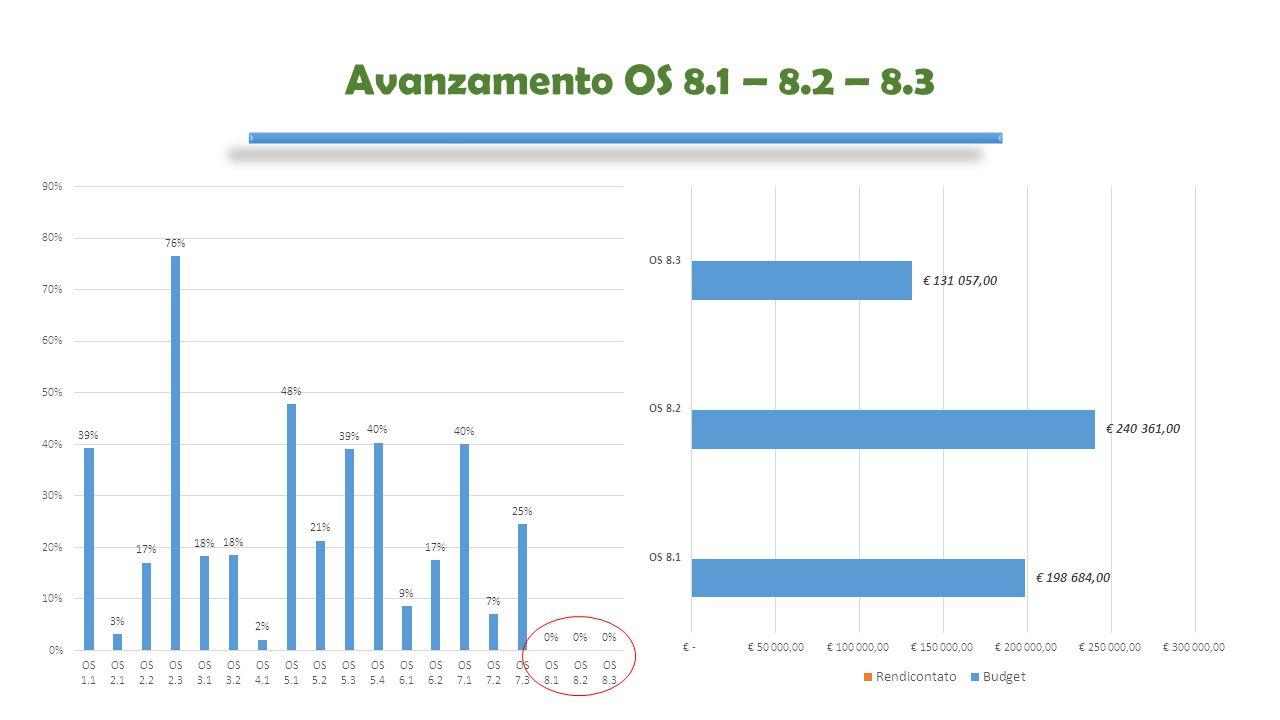 Avanzamento OS 8.1 – 8.2 – 8.3