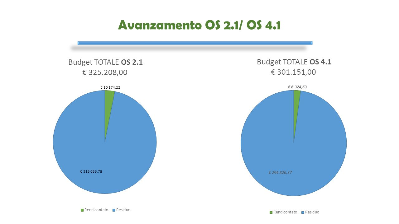 RIMODULAZIONE FINANZIARIA TOTALE COSTI DA DECRETO PROGETTO CAMPANIAPUGLIA87.3CITAUEX UETOT COSTO PERSONALE DOCENTE 452.175 SPESE DI TRASFERTA DEL PERSONALE DOCENTE E DEI DESTINATARI DELLA FORMAZIONE 47.000 ALTRE SPESE CORRENTI 58.000 STRUEMNTI ED ATTREZZATURE COSTI DI SERVIZI DI CONSULENZA 30.00070.000100.000 COSTO DEI DESTINATARI 380.000 TOTALE1.037.175 TOTALE COSTI RIMODULATI CAMPANIAPUGLIA87.3CITAUEX UETOT COSTO PERSONALE DOCENTE 429.900 SPESE DI TRASFERTA DEL PERSONALE DOCENTE E DEI DESTINATARI DELLA FORMAZIONE 37.000 ALTRE SPESE CORRENTI 85.880 STRUMENTI ED ATTREZZATURE 6.395 COSTI DI SERVIZI DI CONSULENZA 30.000 70.000100.000 COSTO DEI DESTINATARI 378.000 TOTALE 1.037.175