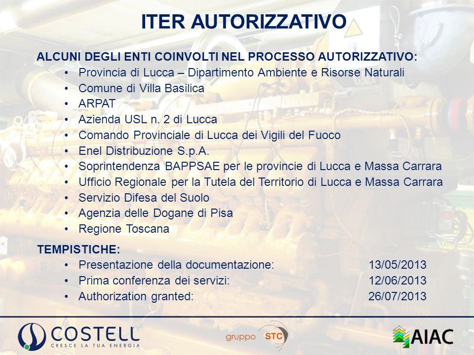 ITER AUTORIZZATIVO ALCUNI DEGLI ENTI COINVOLTI NEL PROCESSO AUTORIZZATIVO: Provincia di Lucca – Dipartimento Ambiente e Risorse Naturali Comune di Vil