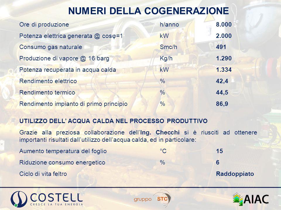 NUMERI DELLA COGENERAZIONE Ore di produzione h/anno 8.000 Potenza elettrica generata @ cosφ=1 kW 2.000 Consumo gas naturale Smc/h 491 Produzione di va