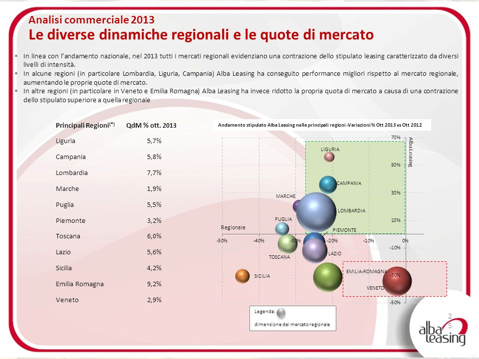25 Analisi commerciale 2013 Le diverse dinamiche regionali e le quote di mercato  In linea con l'andamento nazionale, nel 2013 tutti i mercati region