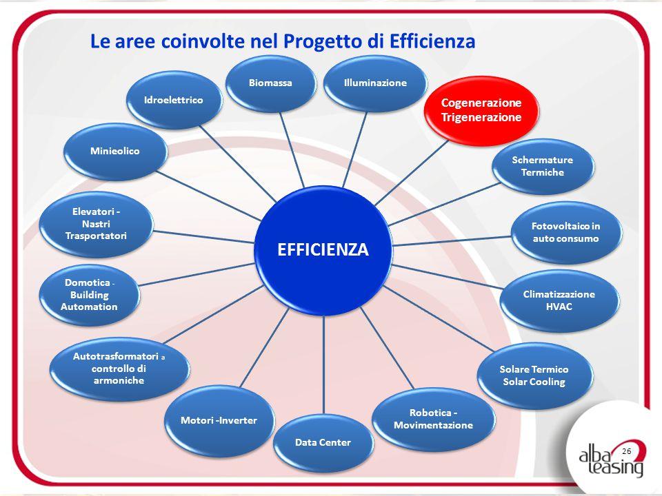 26 Le aree coinvolte nel Progetto di Efficienza EFFICIENZA Biomassa Illuminazione Cogenerazione Trigenerazione Schermature Termiche Fotovoltaico in au