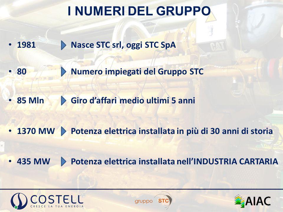 I NUMERI DEL GRUPPO 1981 Nasce STC srl, oggi STC SpA 80 Numero impiegati del Gruppo STC 85 Mln Giro d'affari medio ultimi 5 anni 1370 MW Potenza elett