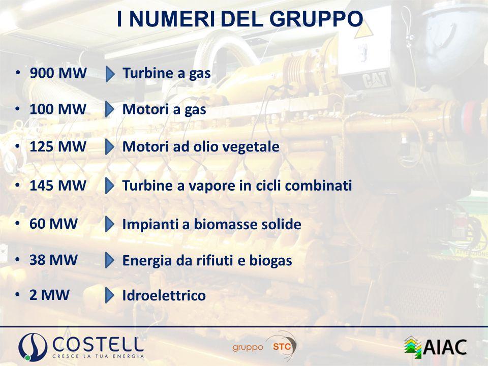 I NUMERI DEL GRUPPO 900 MW Turbine a gas 100 MW Motori a gas 125 MW Motori ad olio vegetale 145 MW Turbine a vapore in cicli combinati 60 MW Impianti