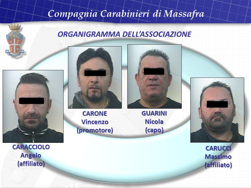 ORGANIGRAMMA DELL'ASSOCIAZIONE CARONE Vincenzo (promotore) GUARININicola(capo) CARACCIOLO Angelo (affiliato) CARUCCIMassimo(affiliato) Compagnia Carabinieri di Massafra