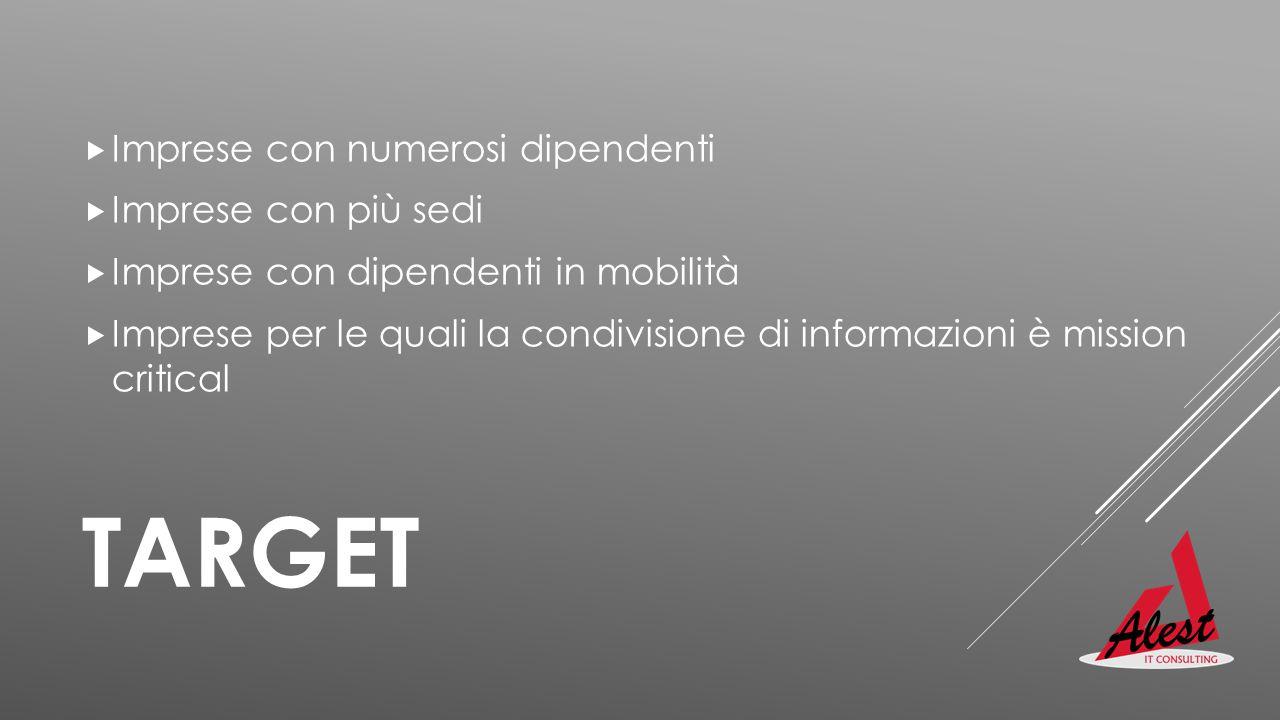 TARGET  Imprese con numerosi dipendenti  Imprese con più sedi  Imprese con dipendenti in mobilità  Imprese per le quali la condivisione di informa