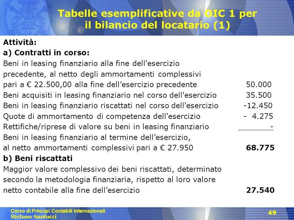 Corso di Principi Contabili Internazionali Stefano Santucci 49 Tabelle esemplificative da OIC 1 per il bilancio del locatario (1) Attività: a) Contrat