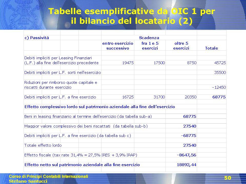Corso di Principi Contabili Internazionali Stefano Santucci 50 Tabelle esemplificative da OIC 1 per il bilancio del locatario (2)