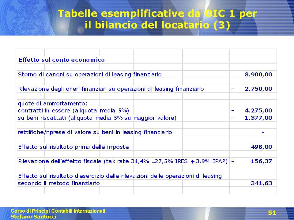 Corso di Principi Contabili Internazionali Stefano Santucci 51 Tabelle esemplificative da OIC 1 per il bilancio del locatario (3)