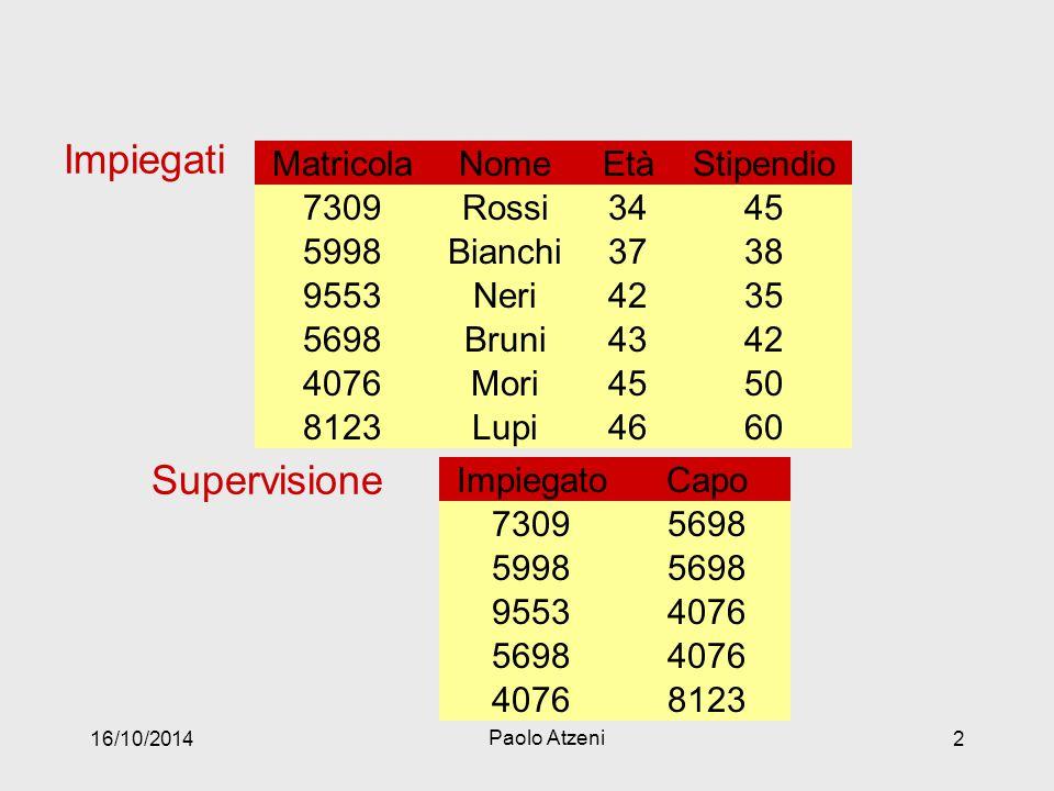 Impiegati NomeEtàStipendioMatricola Bianchi37385998 Rossi34457309 Bruni43425698 Neri42359553 Mori45504076 Lupi46608123 Supervisione ImpiegatoCapo 5998 7309 5698 9553 4076 5698 4076 8123 16/10/2014 Paolo Atzeni 2