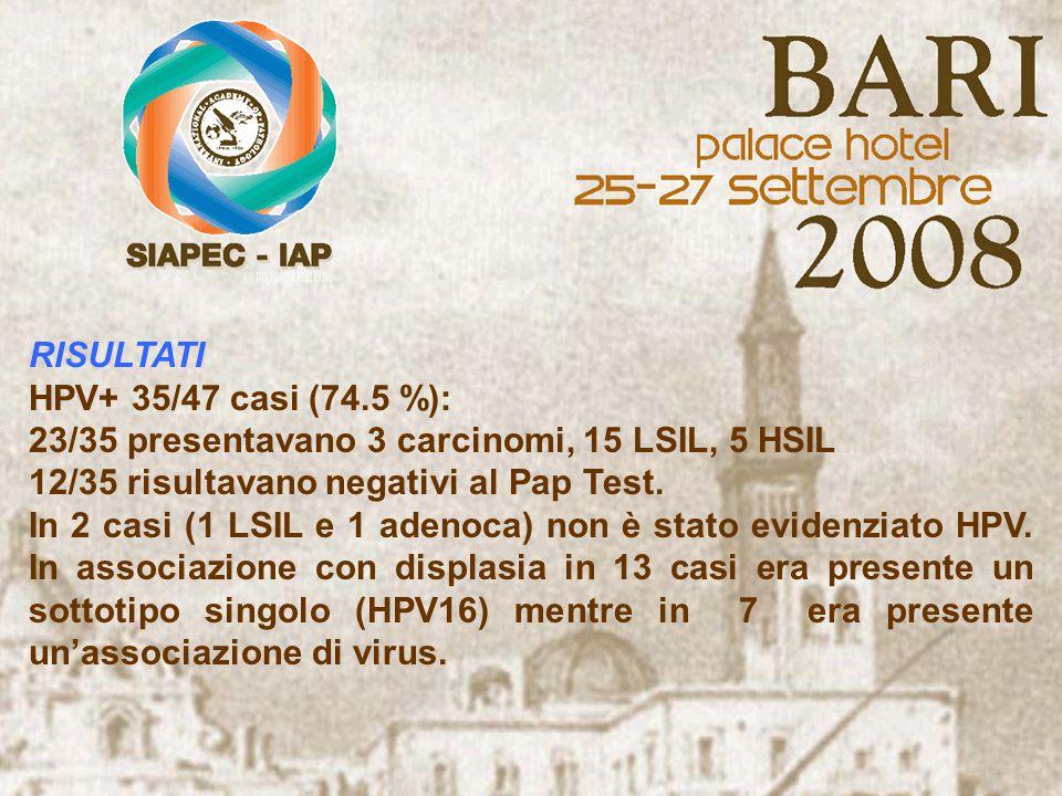 RISULTATI HPV+ 35/47 casi (74.5 %): 23/35 presentavano 3 carcinomi, 15 LSIL, 5 HSIL 12/35 risultavano negativi al Pap Test.