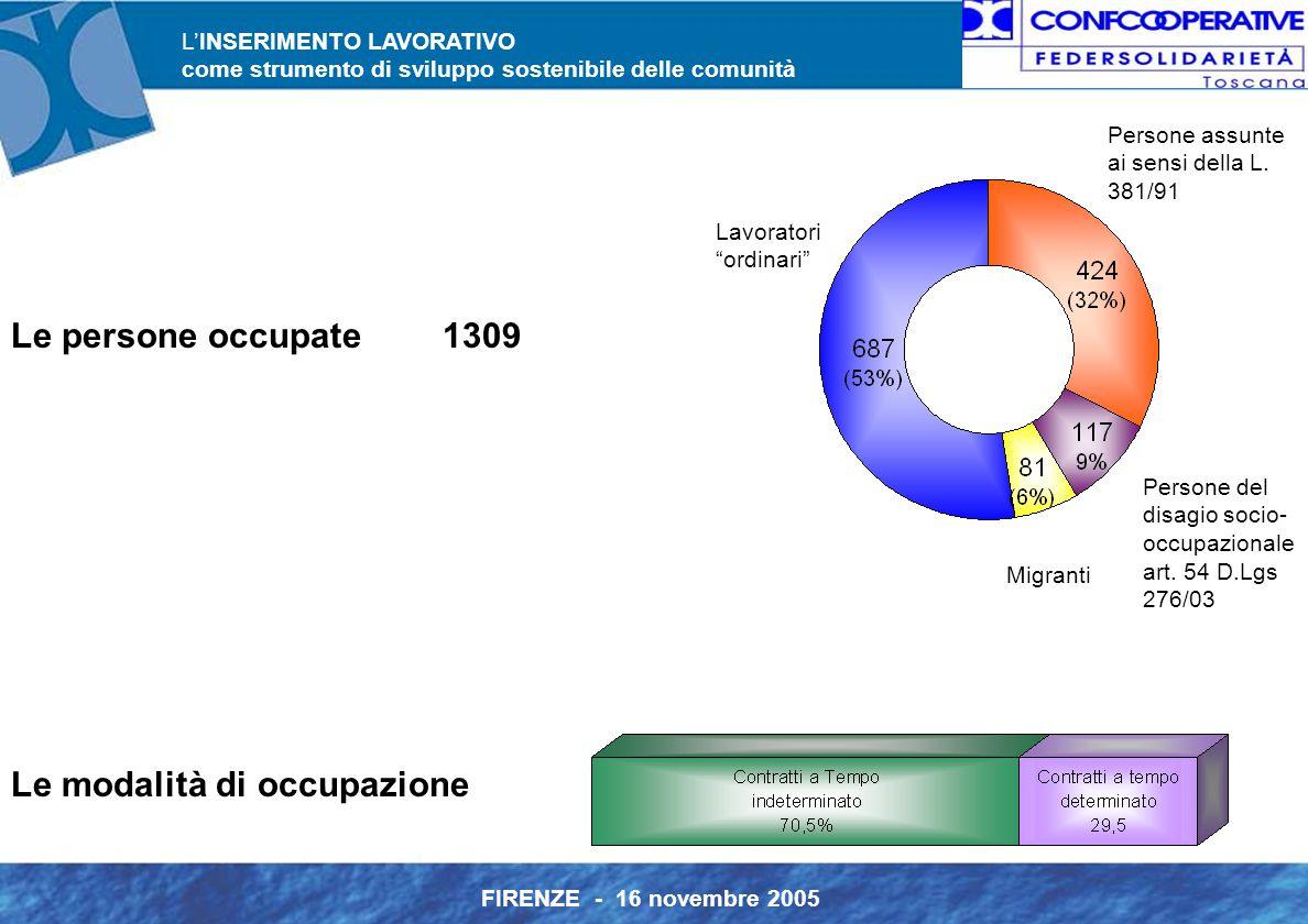 L'INSERIMENTO LAVORATIVO come strumento di sviluppo sostenibile delle comunità FIRENZE - 16 novembre 2005 Persone assunte ai sensi della L.