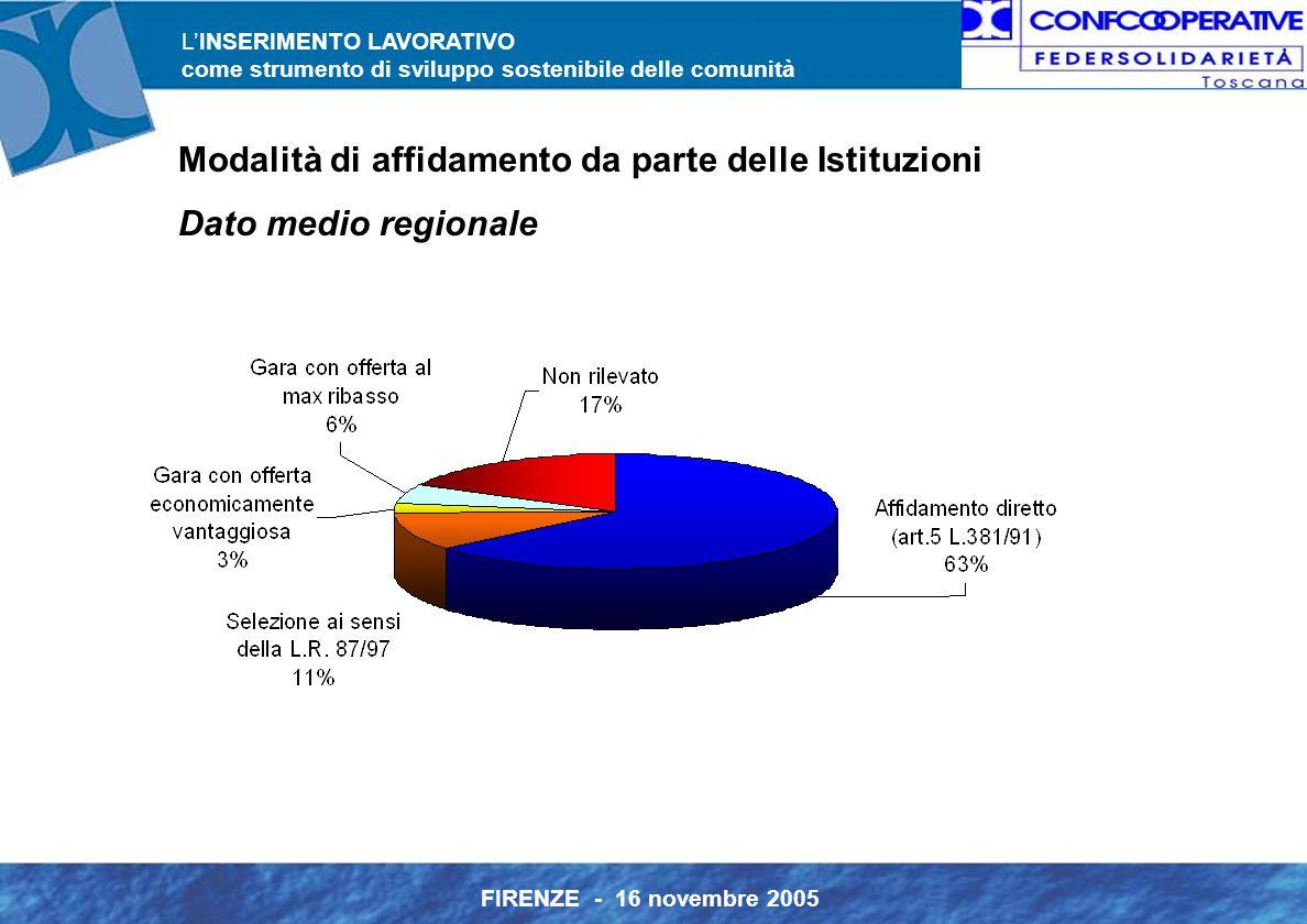 L'INSERIMENTO LAVORATIVO come strumento di sviluppo sostenibile delle comunità FIRENZE - 16 novembre 2005 Modalità di affidamento da parte delle Istituzioni Dato medio regionale