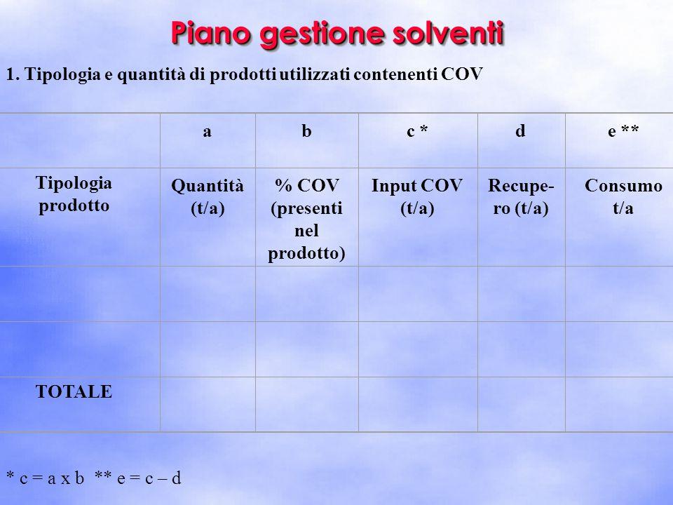 Piano gestione solventi 1. Tipologia e quantità di prodotti utilizzati contenenti COV abc *de ** Tipologia prodotto Quantità (t/a) % COV (presenti nel