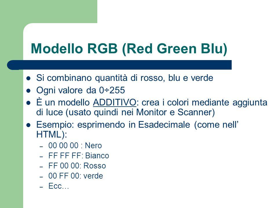 Modello RGB (Red Green Blu) Si combinano quantità di rosso, blu e verde Ogni valore da 0÷255 È un modello ADDITIVO: crea i colori mediante aggiunta di