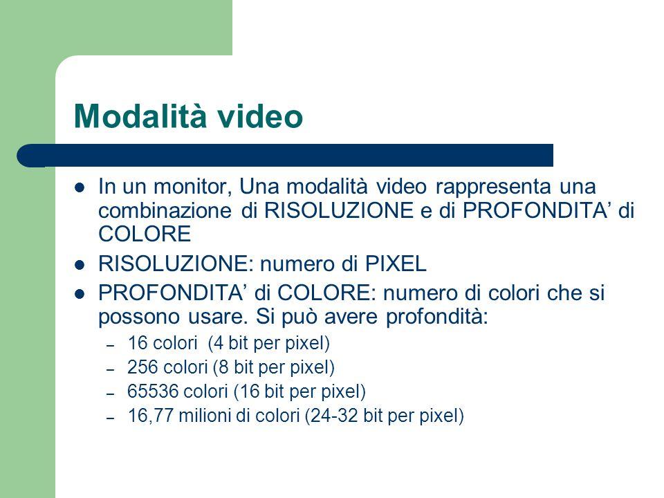 Modalità video In un monitor, Una modalità video rappresenta una combinazione di RISOLUZIONE e di PROFONDITA' di COLORE RISOLUZIONE: numero di PIXEL P