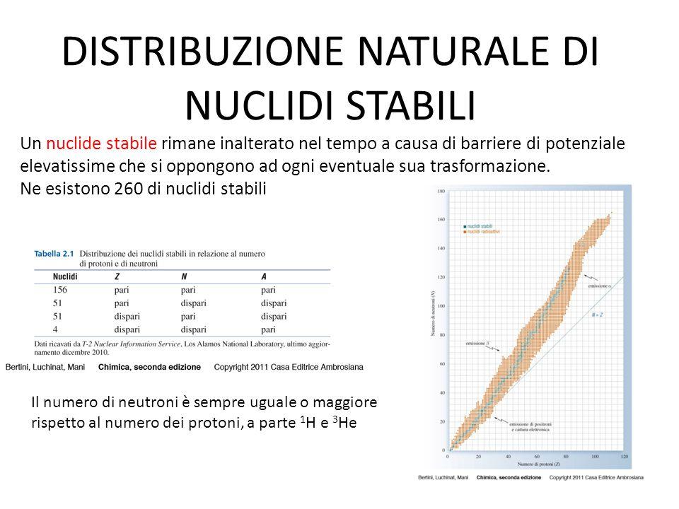 DISTRIBUZIONE NATURALE DI NUCLIDI STABILI Un nuclide stabile rimane inalterato nel tempo a causa di barriere di potenziale elevatissime che si oppongo