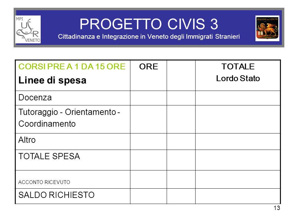 13 PROGETTO CIVIS 3 Cittadinanza e Integrazione in Veneto degli Immigrati Stranieri CORSI PRE A 1 DA 15 ORE Linee di spesa ORE TOTALE Lordo Stato Doce