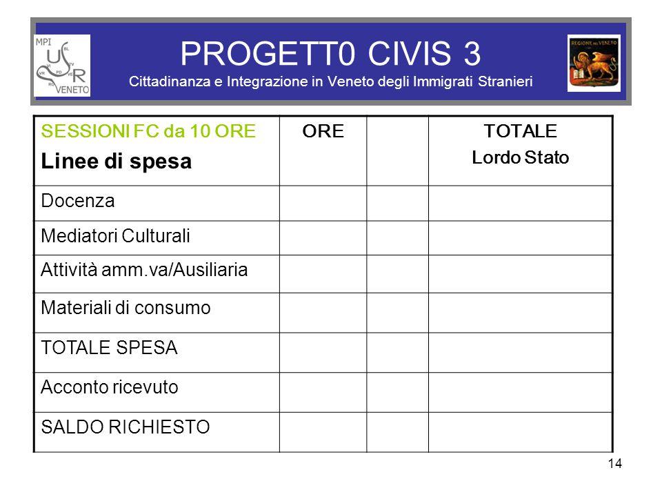 14 PROGETT0 CIVIS 3 Cittadinanza e Integrazione in Veneto degli Immigrati Stranieri SESSIONI FC da 10 ORE Linee di spesa ORE TOTALE Lordo Stato Docenz