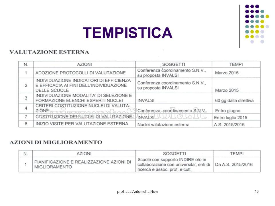 prof.ssa Antonietta Novi10 TEMPISTICA