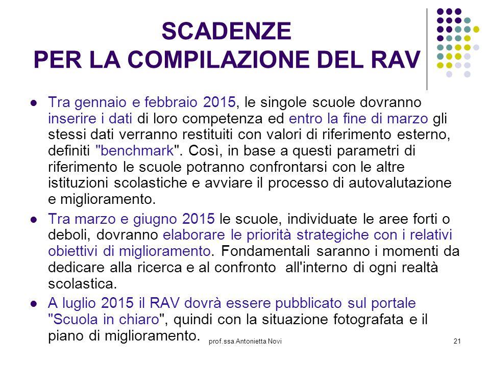 prof.ssa Antonietta Novi21 SCADENZE PER LA COMPILAZIONE DEL RAV Tra gennaio e febbraio 2015, le singole scuole dovranno inserire i dati di loro compet