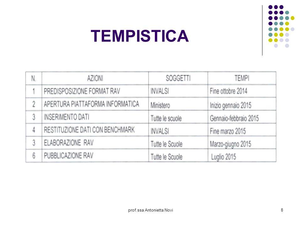prof.ssa Antonietta Novi8 TEMPISTICA