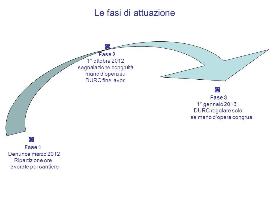 Le fasi di attuazione ◙ Fase 2 1° ottobre 2012 segnalazione congruità mano d'opera su DURC fine lavori ◙ Fase 3 1° gennaio 2013 DURC regolare solo se