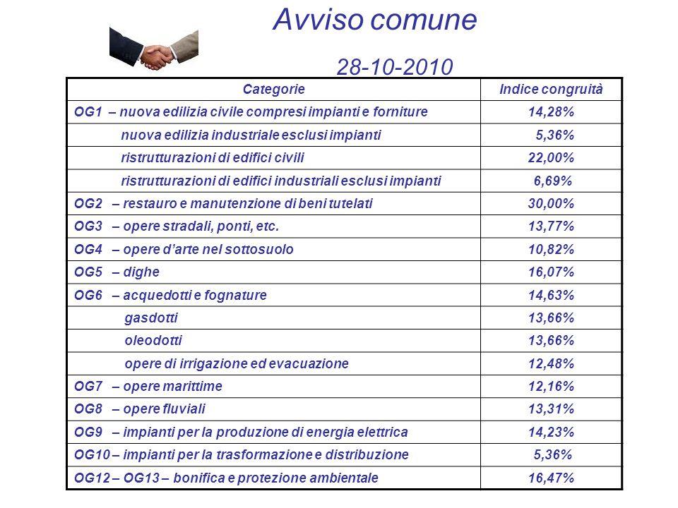 Avviso comune 28-10-2010 CategorieIndice congruità OG1 – nuova edilizia civile compresi impianti e forniture14,28% nuova edilizia industriale esclusi