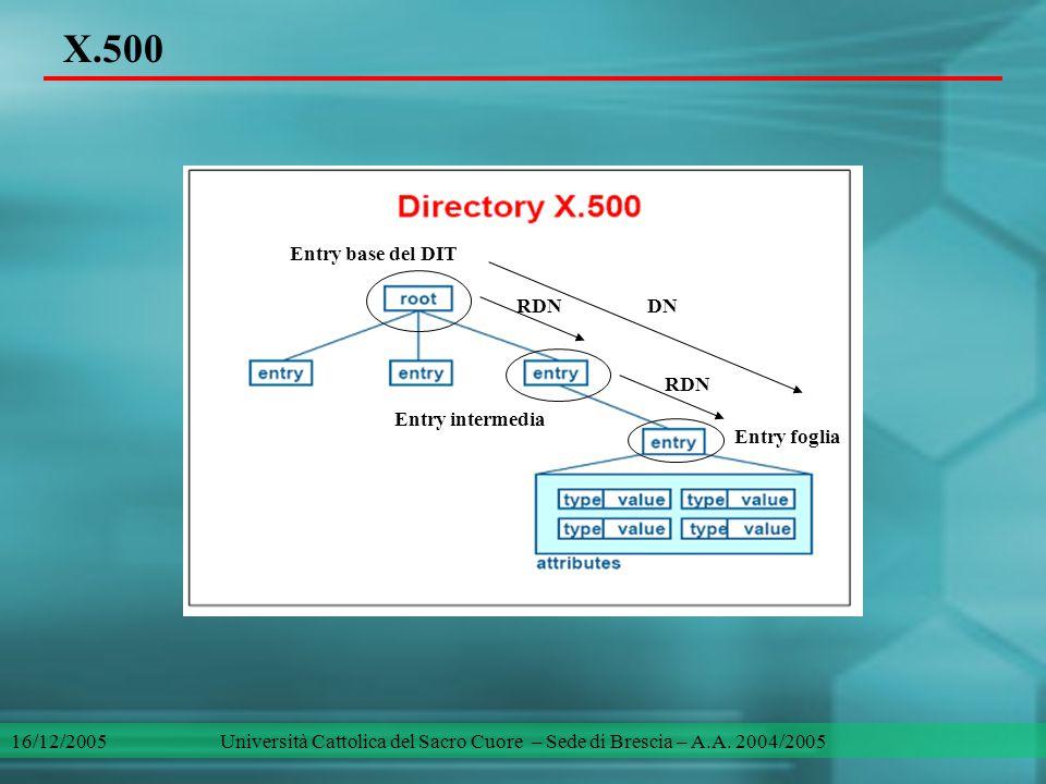 LDAP (Lightweight Directory Access Protocol) Protocollo per l'accesso a directory X.500, utilizza TCP/IP e rappresenta un'alternativa leggera al DAP.