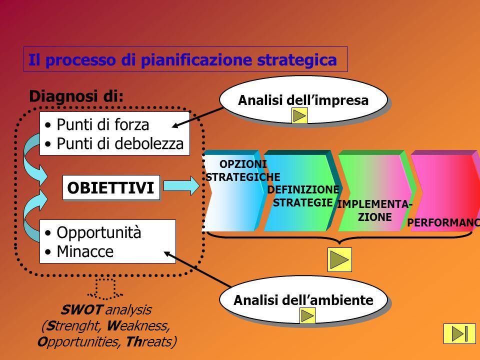 OBIETTIVI Il processo di pianificazione strategica Diagnosi di: Punti di forza Punti di debolezza Opportunità Minacce PERFORMANCE IMPLEMENTA- ZIONE DEFINIZIONE STRATEGIE OPZIONI STRATEGICHE SWOT analysis (Strenght, Weakness, Opportunities, Threats) Analisi dell'ambiente Analisi dell'impresa
