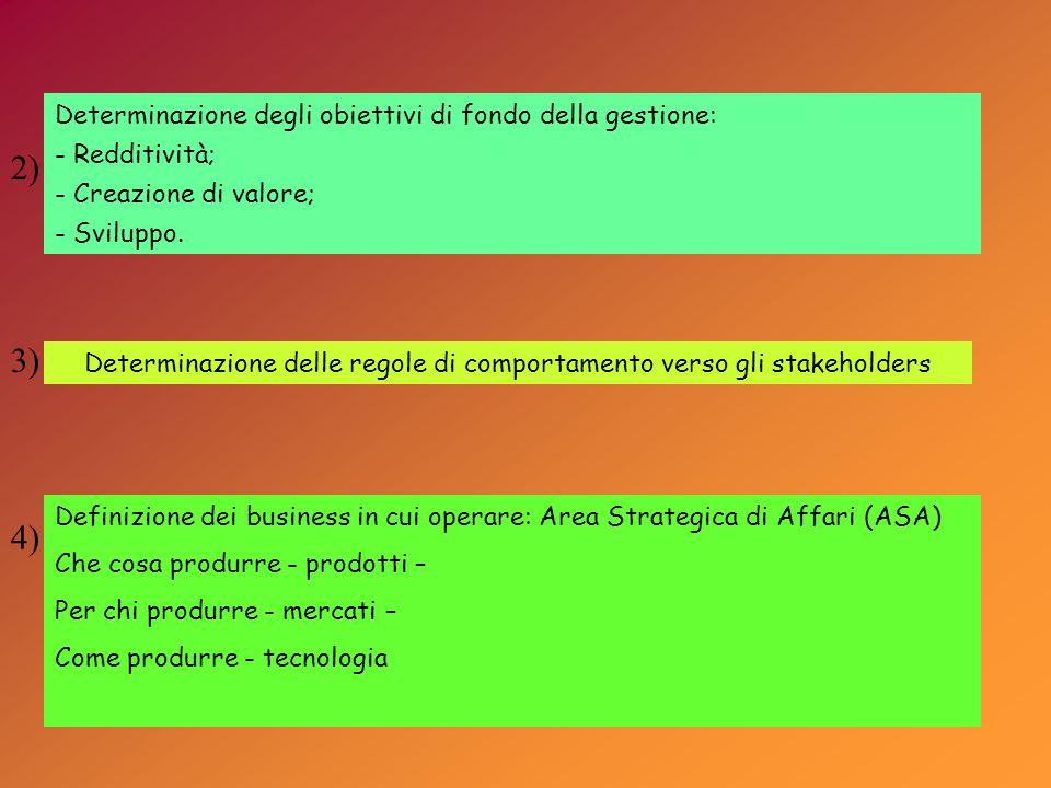 Determinazione degli obiettivi di fondo della gestione: - Redditività; - Creazione di valore; - Sviluppo.
