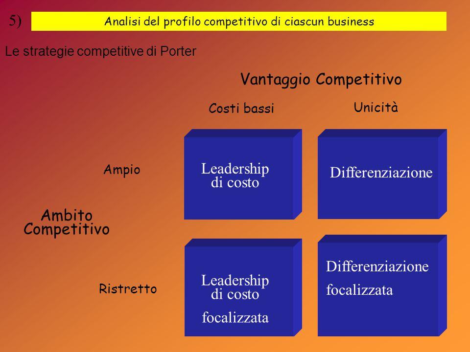 Analisi del profilo competitivo di ciascun business 5) Leadership di costo Differenziazione focalizzata Leadership di costo focalizzata Ambito Competitivo Vantaggio Competitivo Ampio Ristretto Costi bassi Unicità Le strategie competitive di Porter