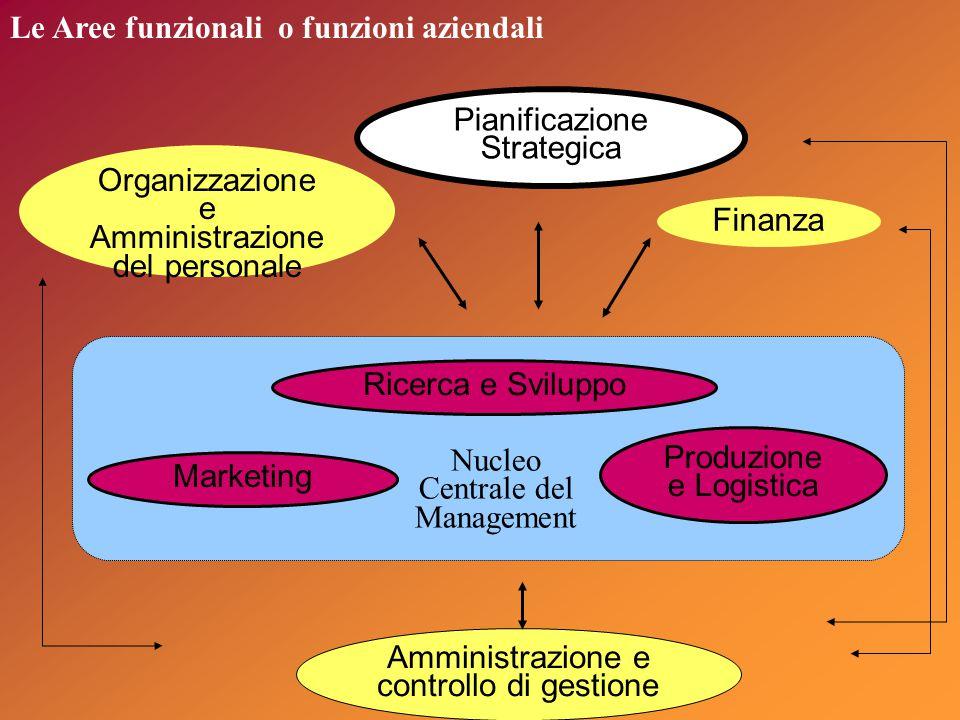 Le Aree funzionali o funzioni aziendali Pianificazione Strategica Organizzazione e Amministrazione del personale Finanza Amministrazione e controllo di gestione Ricerca e Sviluppo Marketing Produzione e Logistica Nucleo Centrale del Management